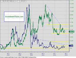 Baltic Exchange Dry Index Bdi Freight Rates