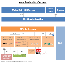 Cisco Org Chart 2016 Making Sense Of Dell Emc Vmware Andreessen Horowitz