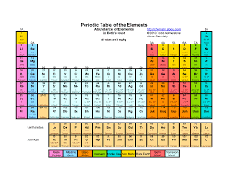 Periodic Table of The Elements Abundance of Elements in Earth's ...
