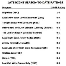 Daily Show Ratings Chart Late Night Ratings Can Jon Stewart Beat Leno And Letterman