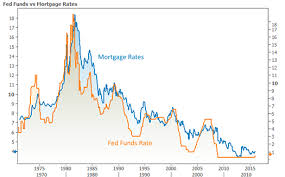 Fed Funds Rate Vs Mortgage Rates Chart Ted Rood Fed Finally Hikes Mortgage Rates Fall Wait