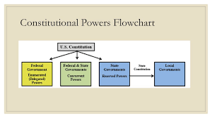 State Government Flow Chart Federalism Ss 7 C Ppt Download