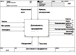 Дипломная работа Процессы автоматизации учета компьютерного парка  Техническое обслуживание парка оргтехники предприятия включает замену сломавшихся компьютерных плат профилактическое обслуживание компьютеров
