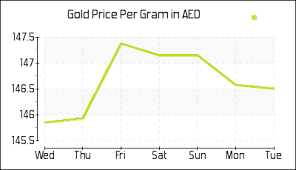Gold Price History Chart Gold Rate In Dubai In Dirham Aed Today Gold Price In Uae