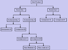 fundamentals of materials requirement planning assignment help 1207 product hierarchy png
