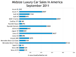 Bmw E Series Chart Small Entry Luxury Car Sales And Midsize Luxury Car Sales In