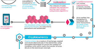 What is Blockchain: A step - by - step: Beginners guide - Viral Media