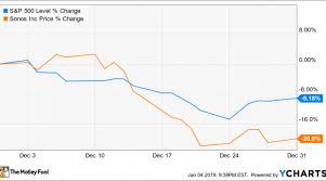 Why Sonos Stock Fell 20 In December Nasdaq