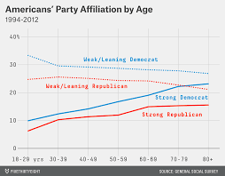 Both Republicans And Democrats Have An Age Problem