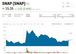 Snapchat Stock Quote New Snap Is Rallying After Credit Suisse Raises Its Price Target SNAP