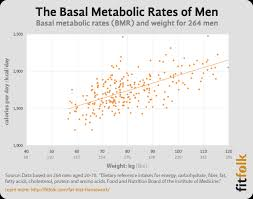 Energy Expenditure Chart For Activity Average Basal Energy Expenditure Bee Basal Metabolic Rate