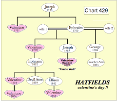 Hatfields And Mccoys Family Tree Chart Related How Again The Worlds Most Fascinating Genealogy