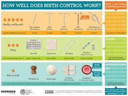 10 Questions You Should Definitely Ask About Birth Control