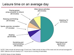average american leisure and sports time charts ray fowler org