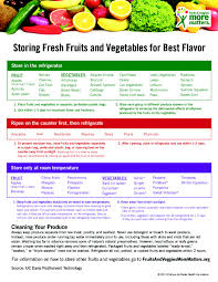 Printable Fruit And Vegetable Storage Chart Keeping Your Fruits And Veggies Fresh Have A Plant