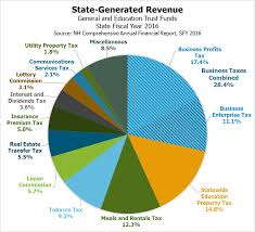 Minnesota State Budget Pie Chart States Diverse Tax Base Stabilizes Revenue But Business