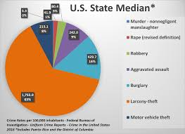 U S State Crime Rates Comparing Types Of Crimes Across