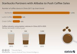 Chart Starbucks Partners With Alibaba To Push Coffee Sales