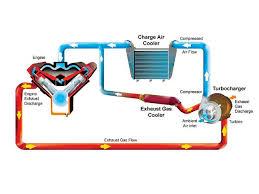 6 0 powerstroke coolant flow diagram 6 0 image turbocharger glossary diesel power magazine on 6 0 powerstroke coolant flow diagram