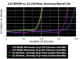 223 Wssm Vs The 22 250 Rem