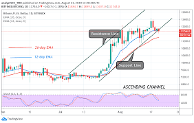 Bitcoin prices fluctuate all over the world, because every day supply market demand fluctuates with bitcoin prices due to the position of the market, usually while hacking in bitcoin, the demand for. Bitcoin Price Prediction Btc Usd Fluctuates Above 11 600 Shows Signs Of Bearish Signals