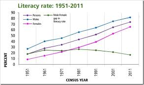 to achieve % literacy rate by adult education system  literacy rate in