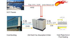 natural gas air conditioner. Plain Natural Solar Cooling Diagram With Natural Gas Air Conditioner