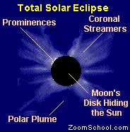 parts of the sun solar eclipses enchanted learning software