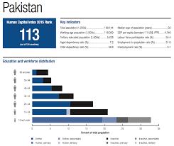 Pakistan At Rock Bottom In Human Capital Index Wali Zahid