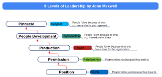 John Maxwell 5 Levels Of Leadership Overview Of The 5 Levels Of Leadership Mindmapper Mind Map Template