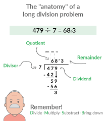 Long Division Process Chart How To Do Long Division In 6 Steps With Pictures Prodigy