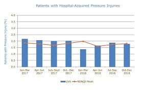 Pressure Ulcer Chart Hospital Acquired Pressure Ulcers Hapu Uva Health