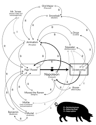 Animal Farm Character Chart Systemic Dissection Ricardo Muñoz