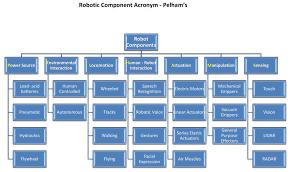 Robot Component Acronym Pelhams Hugh Fox Iii