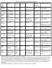 First Second And Third Person Singular And Plural Chart Tense Chart For Translation From Punjabi To English Pdf