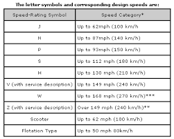Tire Load Index Chart Pdf Motorcycle Tire Tyre Tech 101