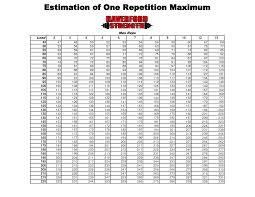 Weightlifting Pr Chart Weight Lifting Repetition Chart New Printable 1 Rep Max