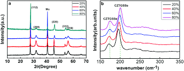 kesterite cu zn sn ge s se thin film controlled ge 3 a the xrd patterns and b raman spectra of cztgsse thin films a different ge content 20% 40% 60% 80%