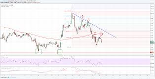 Monero Price Analysis Xmr Usd Remains Buy Near 84 00