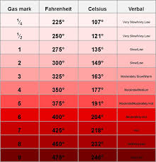 Oven Temperature Conversions – American Community In France Intended ...