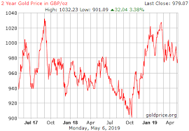 Gld Vs Gold Price Chart 23 Prototypical Gold Price Chart Pounds Sterling