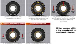 Car Tire Balancing Beads Chart Dyna Beads Miracle Balancing Cure Or Tire Snake Oil