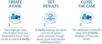 Verification Process Process Process Verification Process Verification Verification