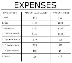 Monthly Expenses Chart College Girl Series How To Create A Monthly Budget