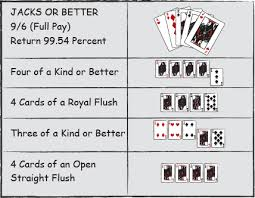 Poker Strategy Hand Chart Video Poker Strategy With Charts The Basics