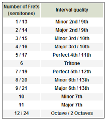 Guitar Intervals Chart Hands On Intervals Guitar Noise