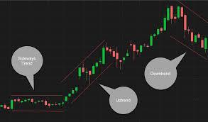 Diy Technical Analysis Trading Chart Basics Ticker Tape