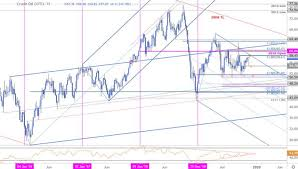 Wti Chart Dailyfx Blog Oil Price Outlook Crude Surges 6 In Two