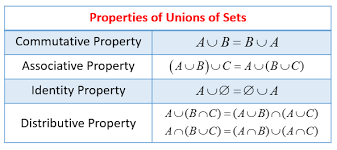 Venn Diagram Problems And Solutions With Formulas Union Of Sets Solutions Examples Videos