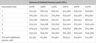 Texas Poverty Level Chart Subsidy Amounts By Income Limits For The Affordable Care Act
